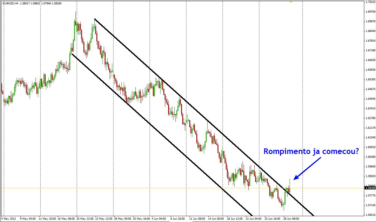 Forex lines ver 7