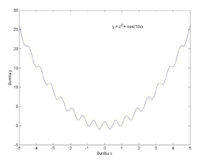 Grafik 2 dimensi