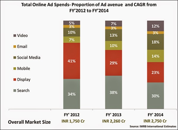 Total Online Ad Spends India