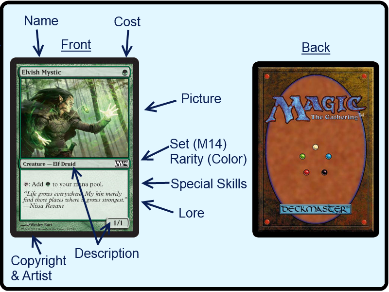 Selling Ccgs Collectible Card Games Anatomy Of A Ccg