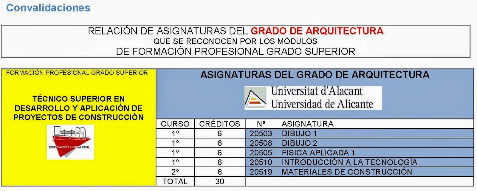 Rc I E S Gran V A Alicante Convalidaciones