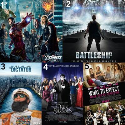 US movie box office