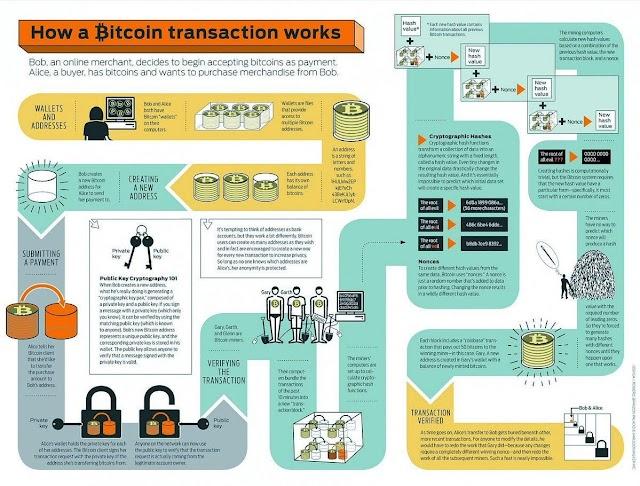 How a #bitcoin transaction work