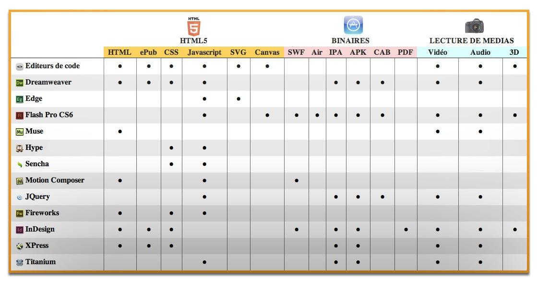 le bloc notes de arzhur  comparatif logiciels de cr u00e9ation