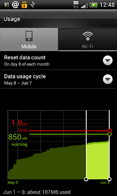 Android: Data Usage graphical representation