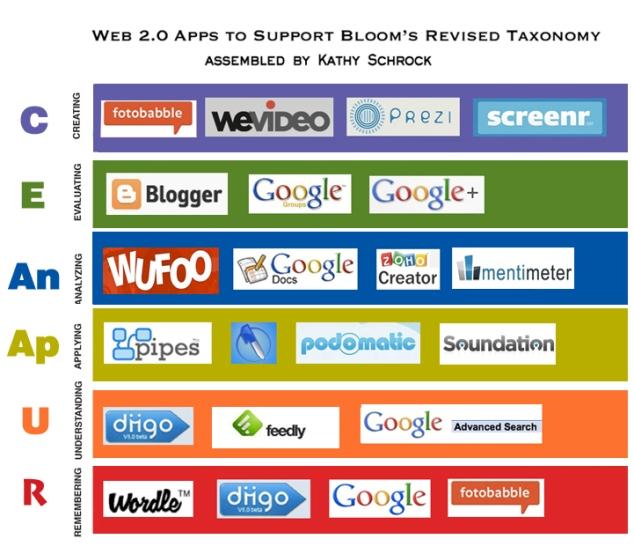 Taxonomía Digital de Bloom aplicada para la Web 2.0