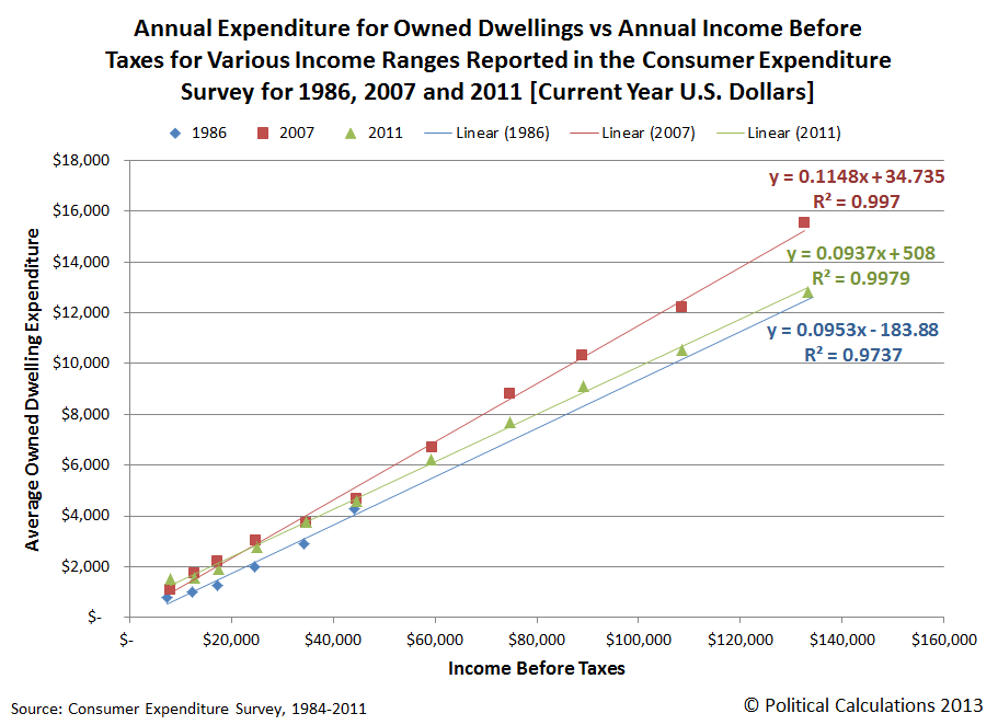 Annual Expenditure for Owned Dwellings vs Annual Income Before Taxes for Various Income Ranges Reported in the Consumer Expenditure Survey for 1986, 2007 and 2011 [Current Year U.S. Dollars]