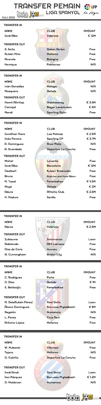Bursa Transfer Liga Spanyol 2012-2013