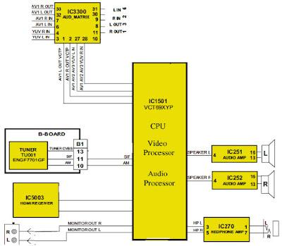 Hình 12 - IC xử lý Audio Processor được tích hợp trong CPU và Video Processor