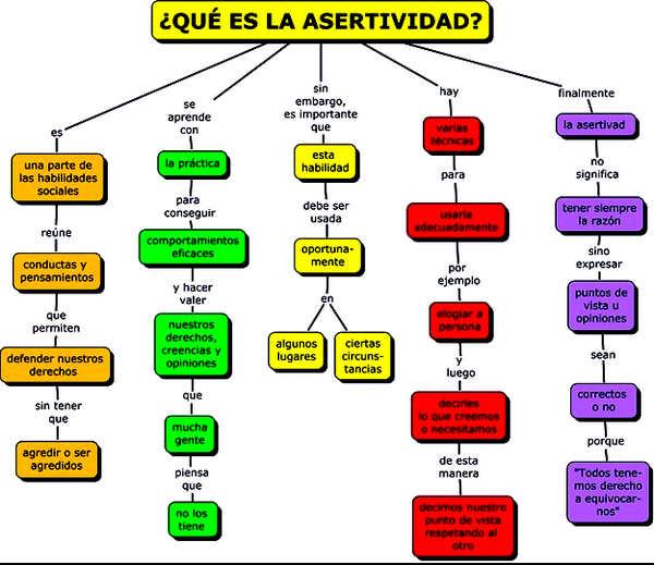 ÉTICA Y CIUDADANÍA: La Asertividad.