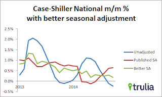 Better House Price Seasonal Adjustment