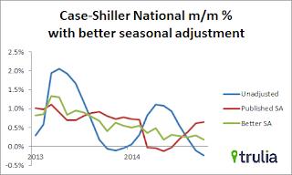 Better House Price Seasonal Adjustment