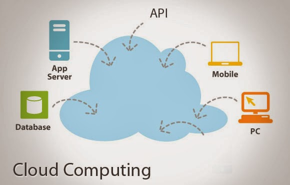 cloud computing relies on sharing of
