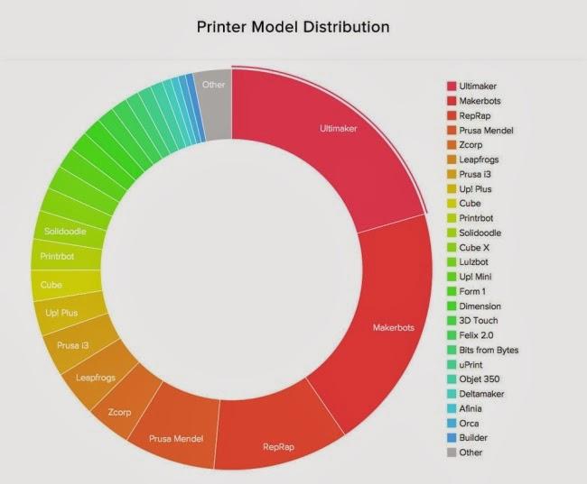 Cuota de mercado de las marcas de impresoras 3D
