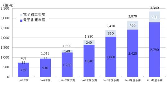 『電子書籍ビジネス調査報告書2014』より電子書籍・電子雑誌の市場規模予測