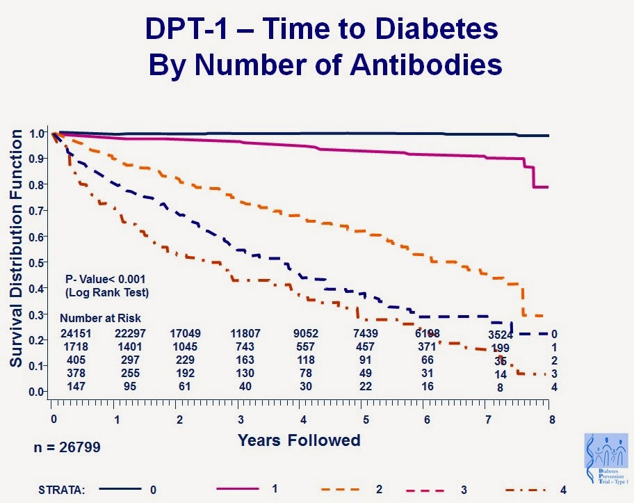 Cure for diabetes type 1 found