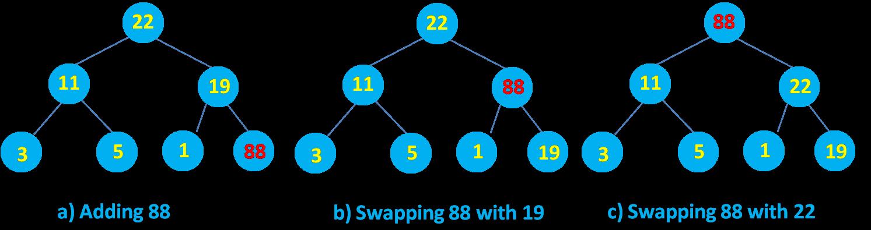 Heap Sort : Rebuilding of Heap after adding a new node
