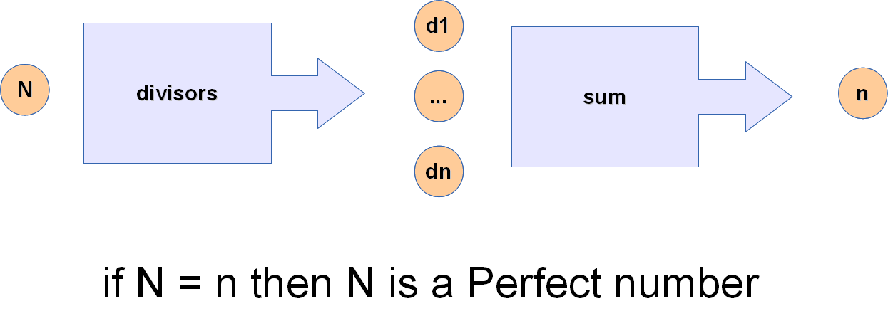 Philosophy of Programming: Finding Perfect Numbers