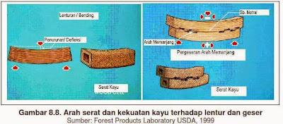 Peraturan konstruksi kayu indonesia ni-5 pkki 1961
