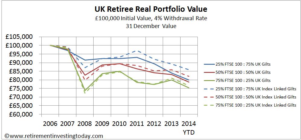 UK Retiree Real Portfolio Value, £100,000 Initial Value, 4% Withdrawal Rate, 31 December Value