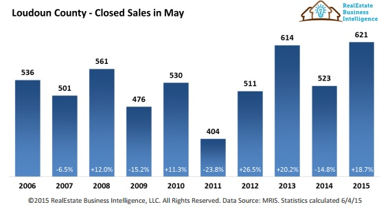 Loudoun County Home Sales for May 2015