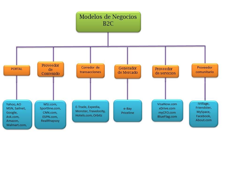 esquema modelos de negocio