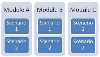 testing_scenarios