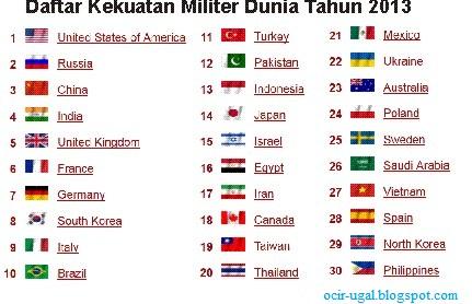 Berikut urutan 20 besar negara terkuat dari segi militer menurut