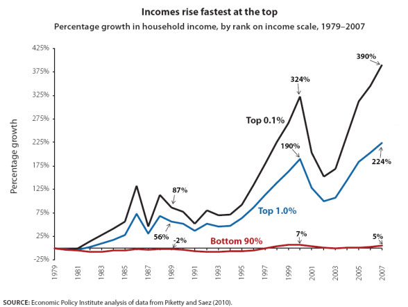income inequality in america This paper explains why efforts to reduce income inequality may have negative  effects on motivation and the desire to excel revealing that 'income inequality' is.