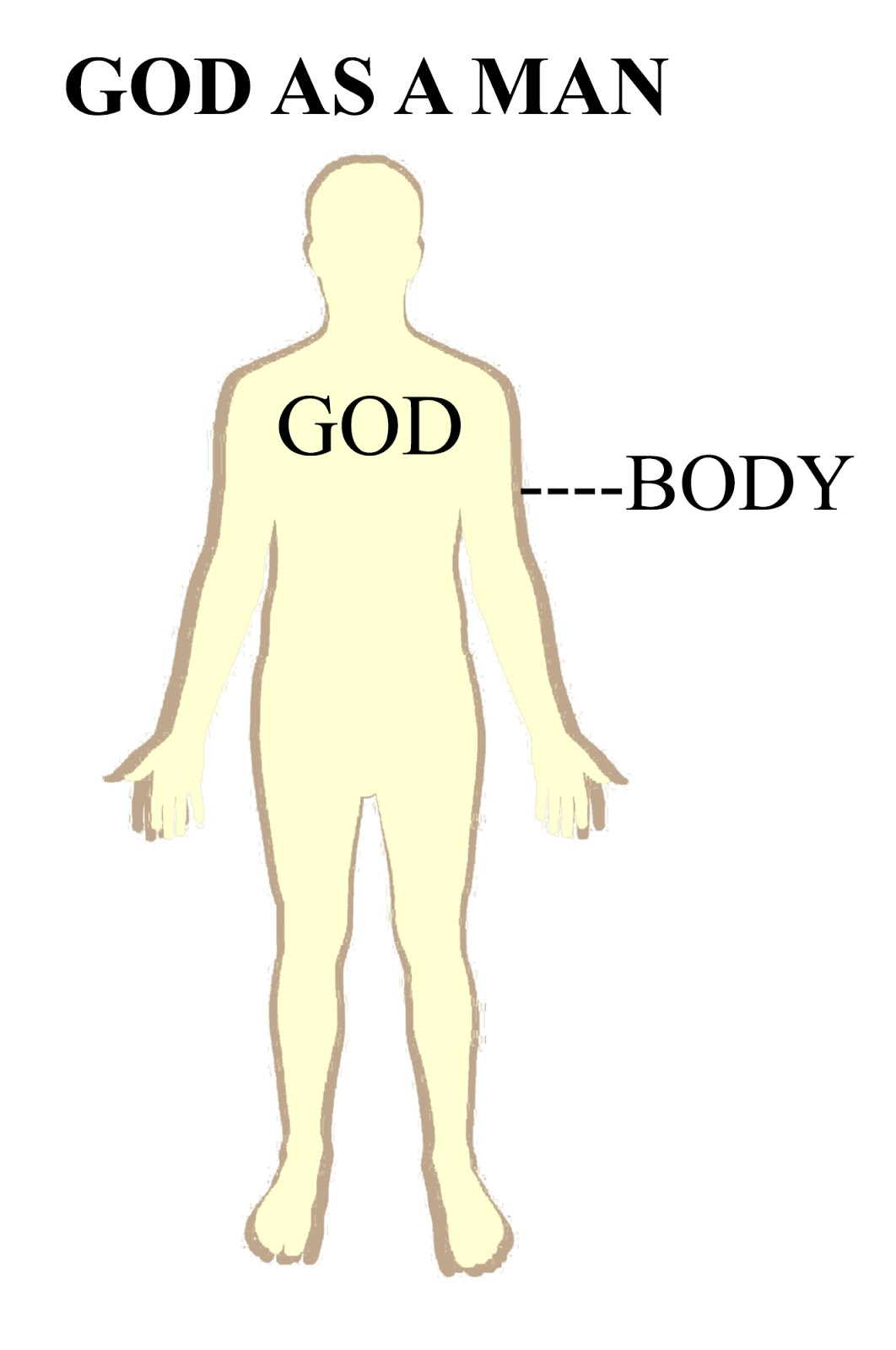 Funky Anatomy Of The Body Of God Elaboration - Physiology Of Human ...