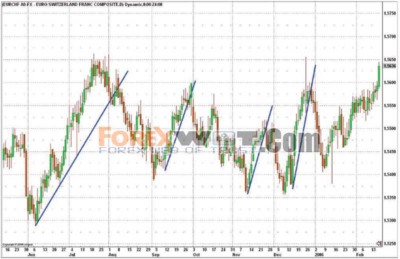 Trend line analysis forex trading