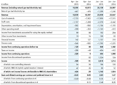 RWE, Q2, 2015, financial statement