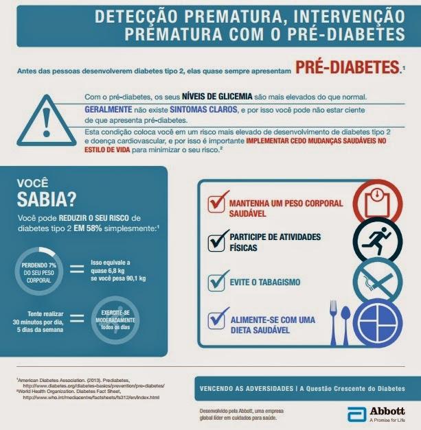 Já ouviu falar em pré-diabetes?