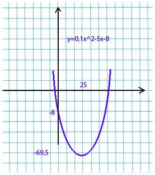2 y изобразите 3x функции график
