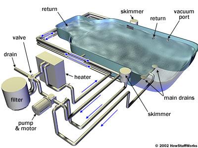 phương pháp xử lý nước hồ bơi thủ công