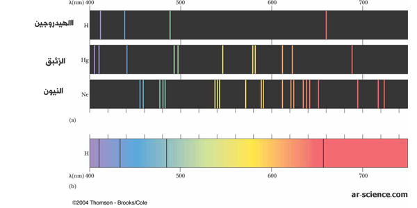 طيف الانبعاث الذري  atomic emission spectra