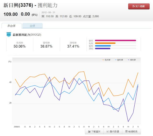 Nvesto 新日興(3376) 成長能力 毛利率 營利率 淨利率