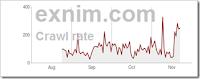 Tips Untuk Meningkatkan Frekuensi Crawl Blog Oleh Google - exnim.com