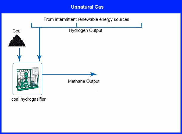 Methane from coal and hydrogen