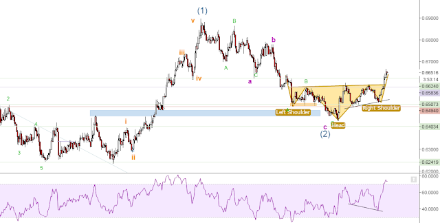 forex pattern head and shoulder