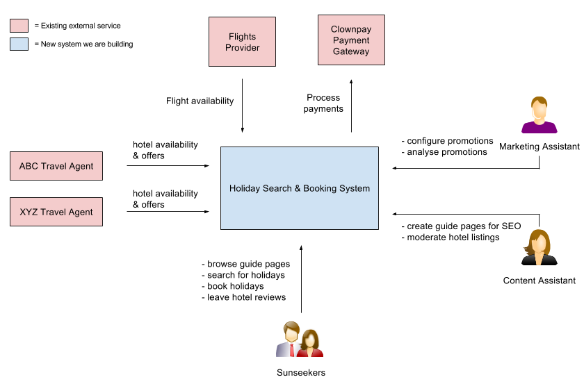 Nt coding blog domain driven architecture diagrams a system context diagram that shows high level information abstracting away bounded contexts ccuart Gallery