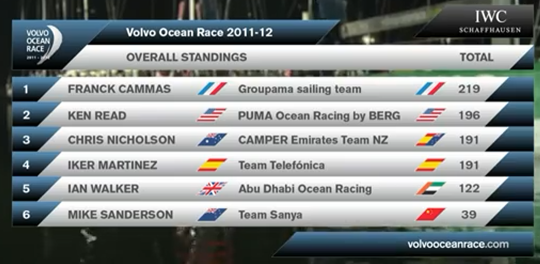 photo of Volvo Ocean Race Overall Standings scoreboard