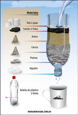 Supervivencia y aire libre filtrado de agua en supervivencia - Filtrado de agua ...