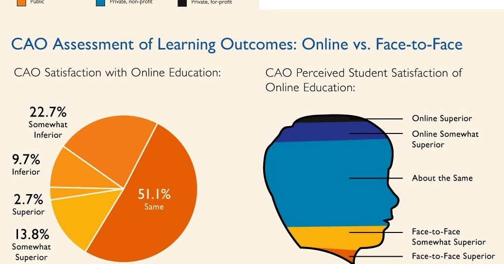 online education vs face to face Online vs face-to-face learning: why can't we have both  the bulk of courses in higher education will begin to resemble the rest of contemporary.
