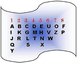 Learn Numerology
