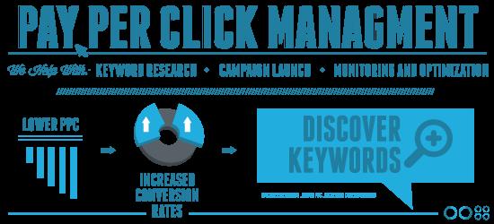 Situs Pay Per Click