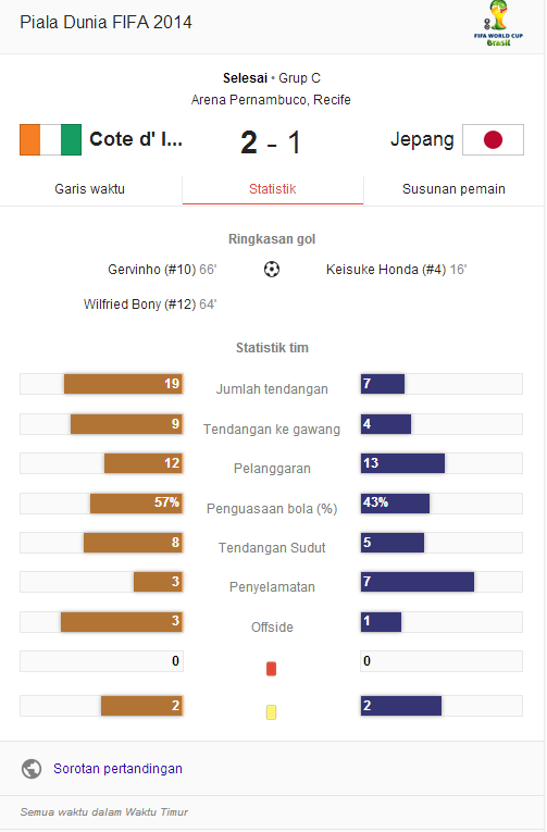 Hasil Pertandingan Pantai Gading vs Jepang
