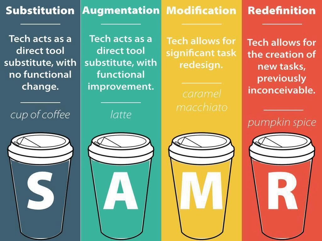 SAMR Model Example from Kathy Schrock's KaffeeKlatsch