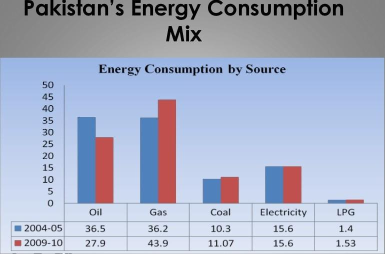 solar energy crises in pakistan Currently 300 billion something the citizens of pakistan openly laugh about after the promise of getting rid of load shedding by the end of 2009 was a major failure of the government 3  the current scenario of the energy crisis in pakistan faces about a shortfall of a whopping 5.