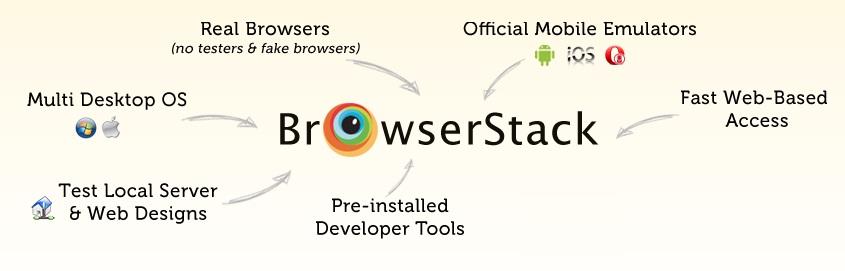 Run iOS Simulator On Windows In Your Web Browser